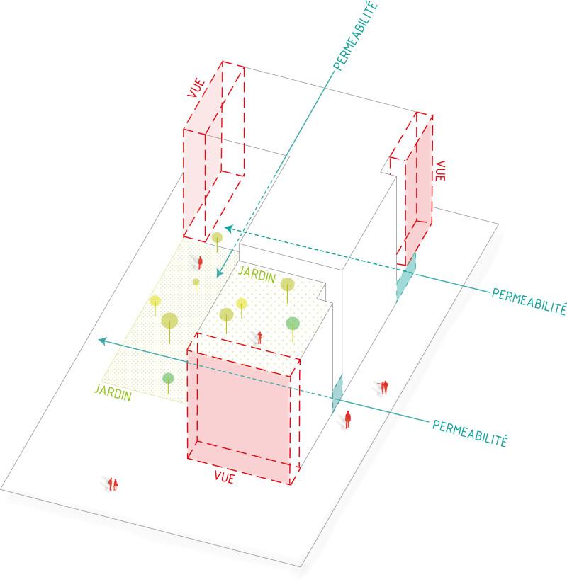 axonométrie perméabilité, vues